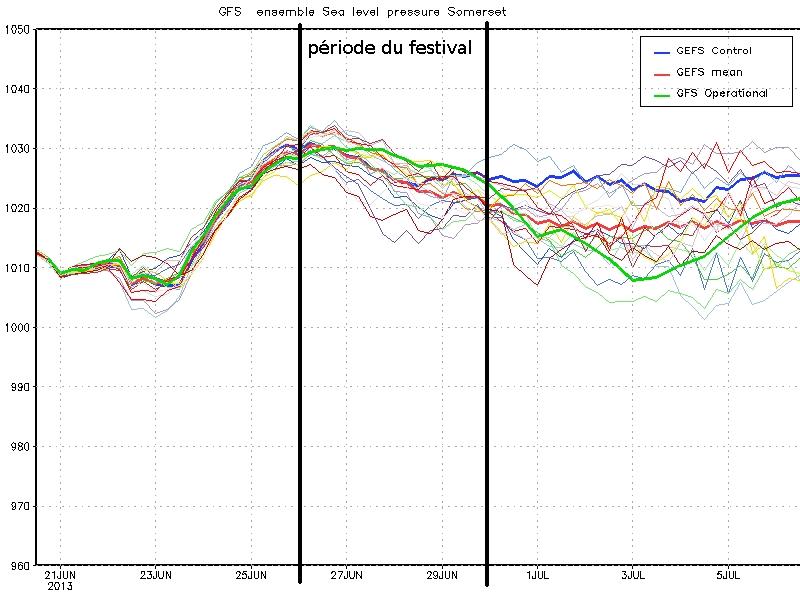 pressions (prévisions du 21/06/2013)