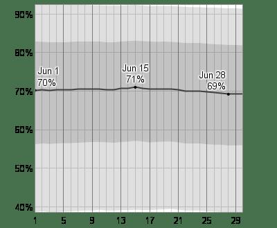 Probabilité d'un ciel couvert (avec les 75 et 90 percentiles)