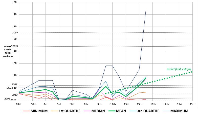 predictions-precipitations-2015-06-16