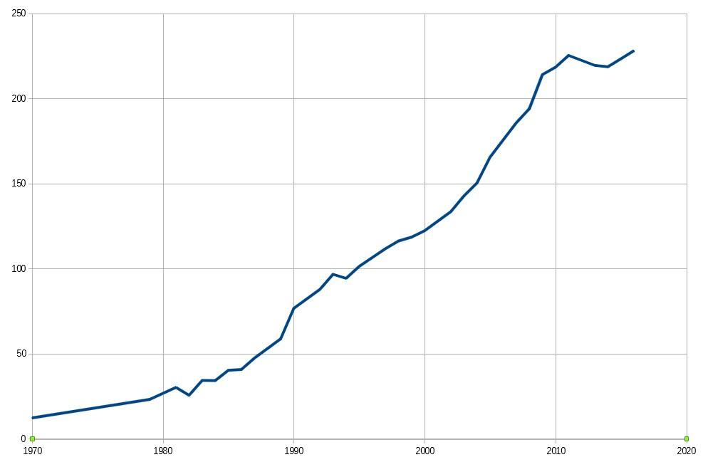 Graphe du prix du billet d'entrée à Glastonbury